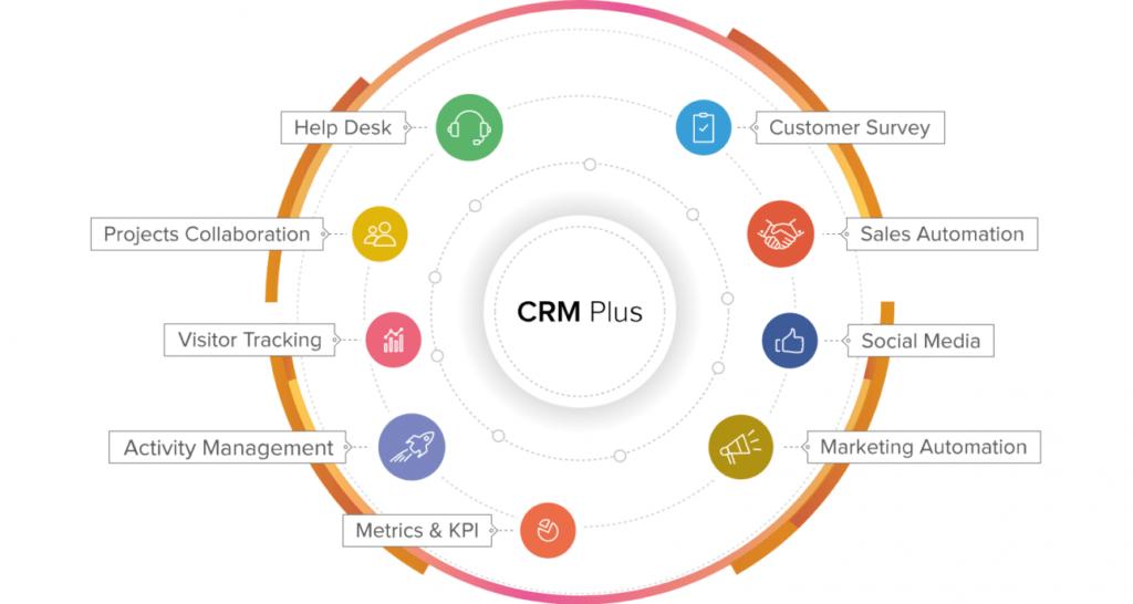 CRM System plus