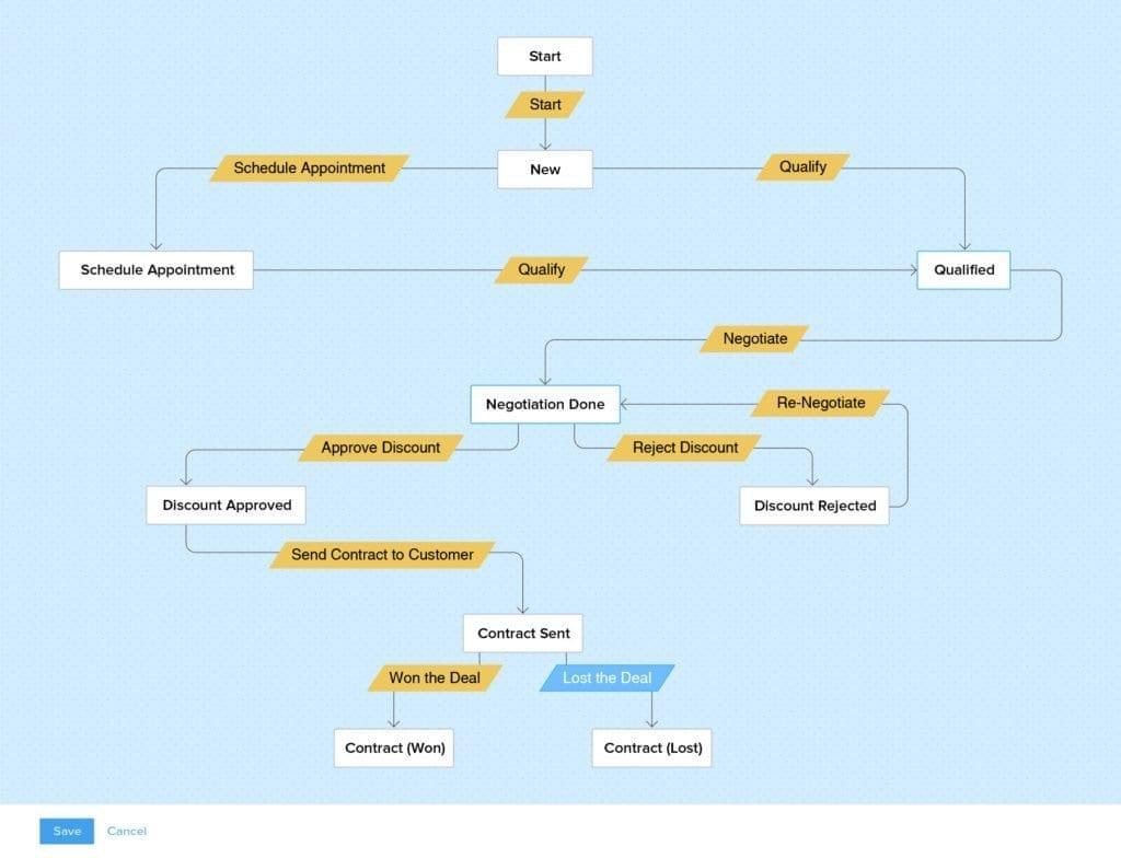 CRM System buleprint