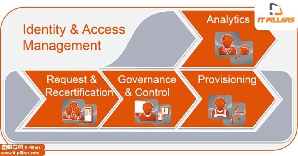 نظام إدارة التحقق والوصول