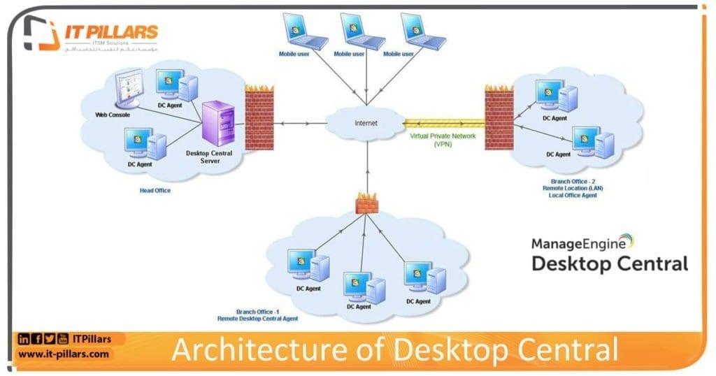 خصائص Desktop Central