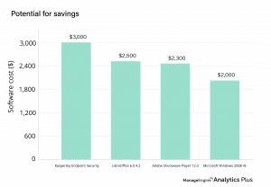 تكاليف إدارة الأصول